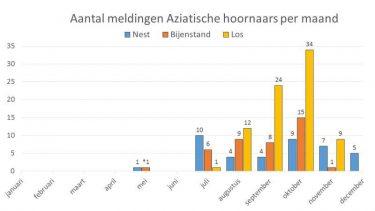 Grafiek Meldingen 2018
