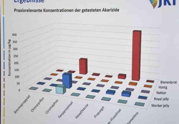 Diagram van de mate waarin de verschillende acariciden migreren.